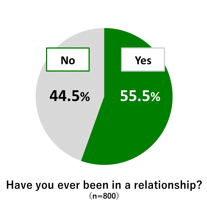 Awareness Survey of 18-Year-Olds
