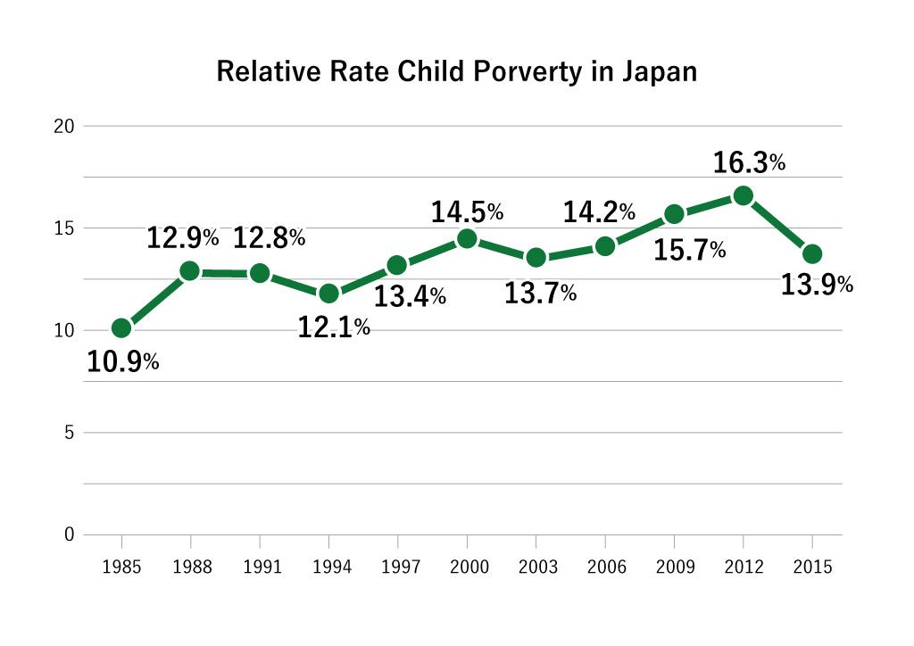 This is a graph showing the relative rate of child poverty in Japan. The figures from the left are 10.9% in 1985, 12.9% in 1988, 12.8% in 1991, 12.1% in 1994, 13.4% in 1997, 14.5% in 2000, 13.7% in 2003, 14.2% in 2006, 15.7% in 2009, 16.3% in 2012, and 13.9% in 2015.