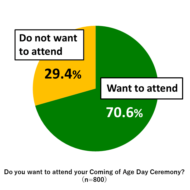 "Pie chart showing results from Awareness Survey of 18-Year-Olds: In response to the question, ""Do you want to attend your Coming of Age Day Ceremony?"" 70.6% of respondents replied ""Want to attend"" while 29.4% of respondents replied ""Do not want to attend."" (n=800)"