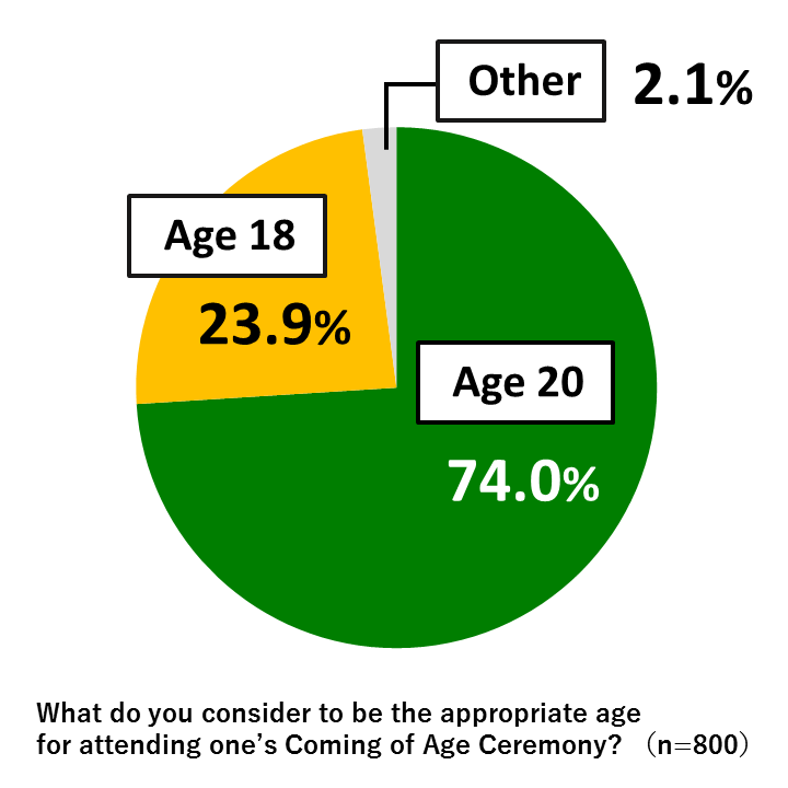"Pie chart showing results from Awareness Survey of 18-Year-Olds: In response to the question, ""What do you consider to be the appropriate age for attending one's Coming of Age Ceremony?"" 74.0% of respondents replied ""Age 20,"" while 23.9% of respondents replied ""Age 18"" and 2.1% replied ""Other."" (n=800)"