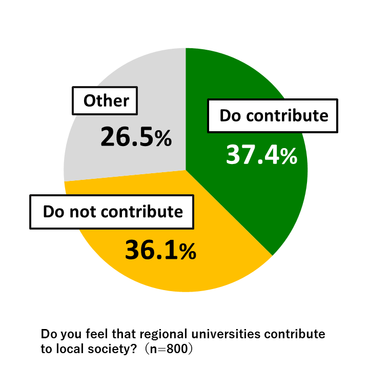 "Pie chart showing results from Awareness Survey of 18-Year-Olds: In response to the question, ""Do you feel that regional universities contribute to local society?"" 37.4% replied ""Do contribute,"" 36.1% replied ""Do not contribute,"" and 26.4% gave other responses. (n=800)"