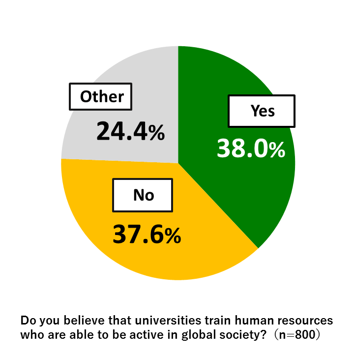 "Pie chart showing results from Awareness Survey of 18-Year-Olds: In response to the question, ""Do you believe that universities train human resources who are able to be active in global society?"" 38.0% of respondents replied ""Yes,"" while 37.6% replied ""No"" and 24.4% gave other responses. (n=800)"