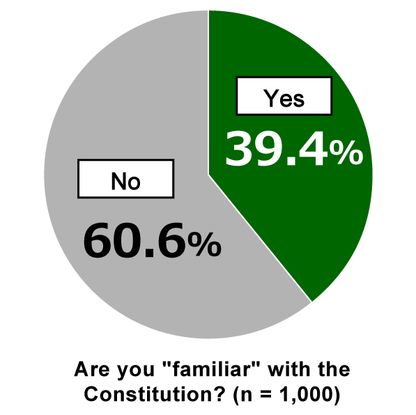 "Pie chart showing results from Awareness Survey of 18-Year-Olds: In response to the question, ""Are you ""familiar"" with the Constitution?"" 39.4% of respondents replied ""Yes"" while 60.6% of respondents replied ""No."" (n=1,000)"