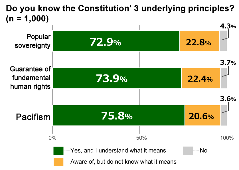 "Bar chart showing results from Awareness Survey of 18-Year-Olds: In response to the question, ""Do you know the Constitution's 3 underlying principles?"" for the principle of pacifism, 75.8% replied ""Yes, and I understand what it means"" 20.6% replied ""Aware of, but do not know what it means,"" and 3.6% replied ""No."" For the principle of guaranteeing fundamental human rights, 73.9% replied ""Yes, and I understand what it means,"" 22.4% replied ""Aware of, but do not know what it means,"" and 3.7% replied ""No."" For the principle of popular sovereignty, 72.9% replied ""Yes, and I understand what it means,"" 22.8% replied ""Aware of, but do not know what it means,"" and 4.3% replied ""No."""