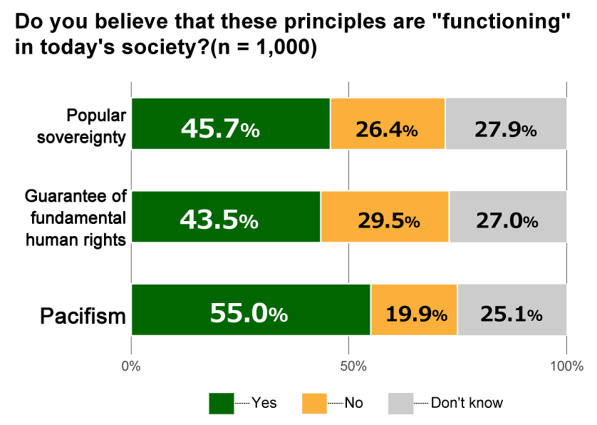 "Bar chart showing results from Awareness Survey of 18-Year-Olds: In response to the question, ""Do you believe these principles are ""functioning"" in today's society?"" for the principle of pacifism, 55.0% replied ""Yes,"" 19.9% replied ""No,"" and 25.1% replied ""Don't know."" For the principle of guaranteeing fundamental human rights, 43.5% replied ""Yes,"" 29.5% replied ""No,"" and 27.0% replied ""Don't know."" For the principle of popular sovereignty, 45.7% replied ""Yes,"" 26.4% replied ""No,"" and 27.9% replied ""Don't know."""