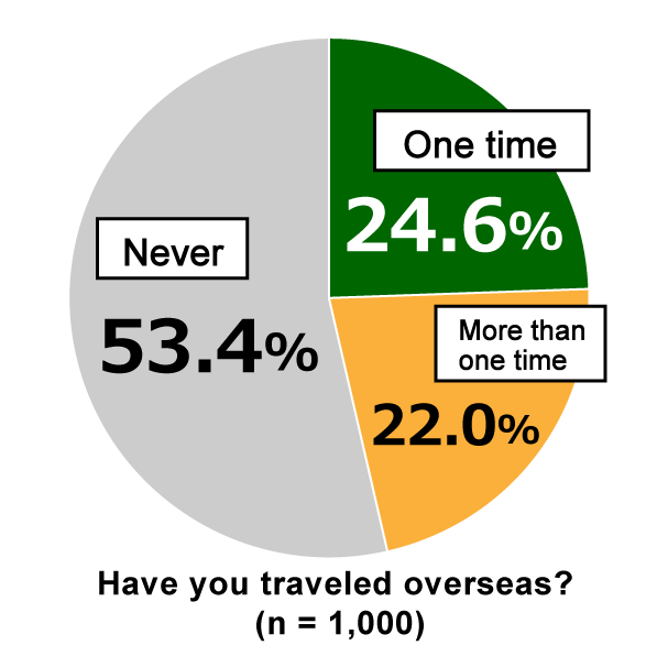 "Pie chart showing results from Awareness Survey of 18-Year-Olds: In response to the question, ""Have you traveled overseas?"" 24.6% of respondents replied that they have traveled overseas ""One time,"" while 22.0% have traveled overseas ""More than one time,"" and 53.4% have ""Never"" traveled overseas. (n = 1,000)"