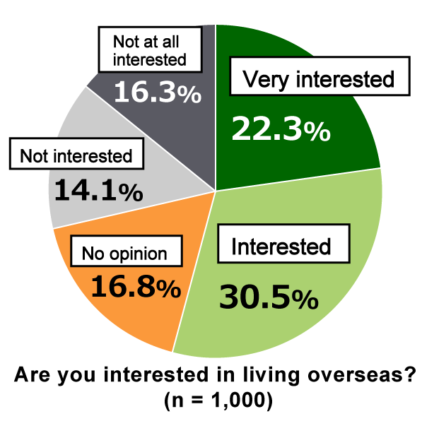 "Pie chart showing results from Awareness Survey of 18-Year-Olds: In response to the question, ""Are you interested in living overseas?"" 22.3% of respondents are ""Very interested,"" 30.5% are ""Interested,"" 16.8% have ""No opinion,"" 14.1% are ""Not interested,"" and 16.3% are ""Not at all interested."" (n = 1,000)"