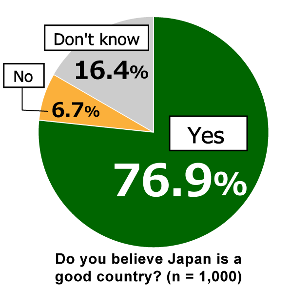 "Pie chart showing results from Awareness Survey of 18-Year-Olds: In response to the question, ""Do you believe Japan is a good country?"" 76.9% of respondents replied ""Yes,"" 6.7% replied ""No,"" and 16.4% replied ""Don't know."" (n = 1,000)"