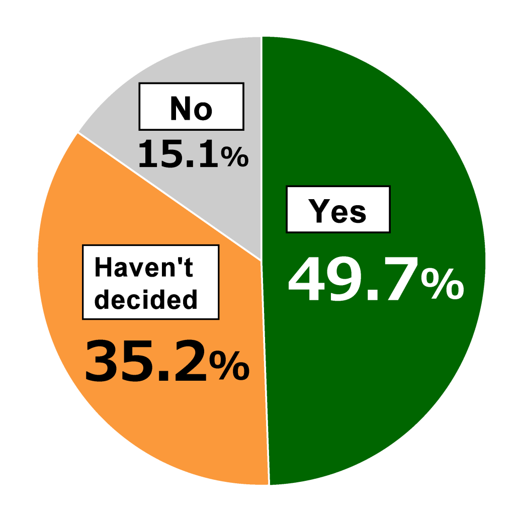 Pie chart showing results from Awareness Survey of 18-Year-Olds