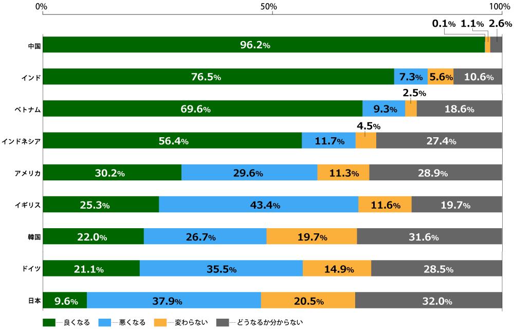 18歳意識調査結果の棒グラフ。中国、インド、ベトナム、インドネシア、アメリカ、イギリス、韓国、ドイツ、日本の、各国17歳~19歳の男女1000名が回答。  中国は良くなる96.2%、悪くなる0.1%、変わらない1.1%、どうなるか分からない2.6%。  インドは良くなる76.5%、悪くなる7.3%、変わらない5.6%、どうなるか分からない10.6%。  ベトナムは良くなる69.6%、悪くなる9.3%、変わらない2.5%、どうなるか分からない18.6%。  インドネシアは良くなる56.4%、悪くなる11.7%、変わらない4.5%、どうなるか分からない27.4%。  アメリカは良くなる30.2%、悪くなる29.6%、変わらない11.3%、どうなるか分からない28.9%。  イギリスは良くなる25.3%、悪くなる43.4%、変わらない11.6%、どうなるか分からない19.7%。  韓国は良くなる22.0%、悪くなる26.7%、変わらない19.7%、どうなるか分からない31.6%。  ドイツは良くなる21.1%、悪くなる35.5%、変わらない14.9%、どうなるか分からない28.5%。  日本は良くなる9.6%、悪くなる37.9%、変わらない20.5%、どうなるか分からない32.0%。