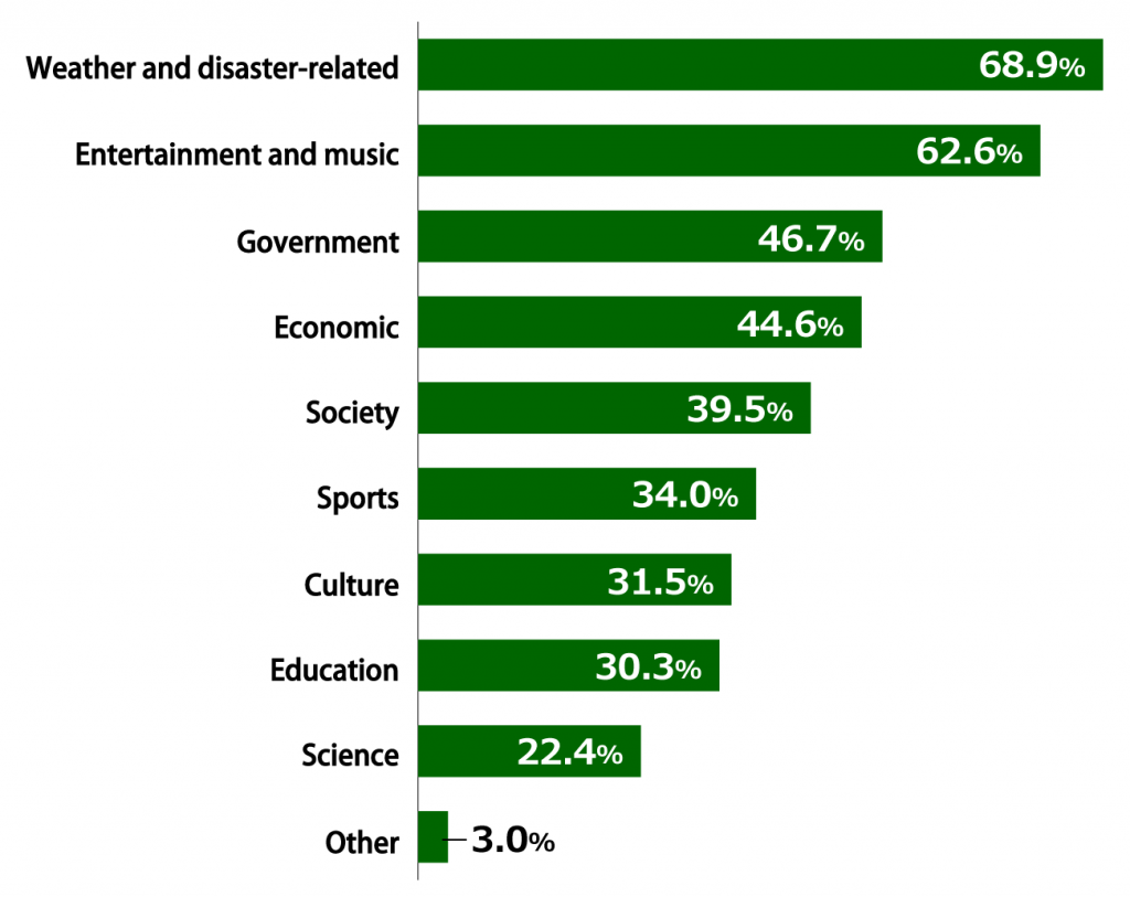 "Bar chart showing results from Awareness Survey of 18-Year-Olds: In response to the question, ""What kinds of information do you need in your daily life?"" (multiple answers allowed; n = 1,000), 68.9% of respondents replied ""Weather and disaster-related,"" 62.6% replied ""Entertainment and music,"" 46.7% replied ""Government,"" 44.6% replied ""Economic,"" 39.5% replied ""Society,"" 34.0% replied ""Sports,"" 31.5% replied ""Culture,"" 30.3% replied ""Education,"" 22.4% replied ""Science,"" and 3.0% replied ""Other."""