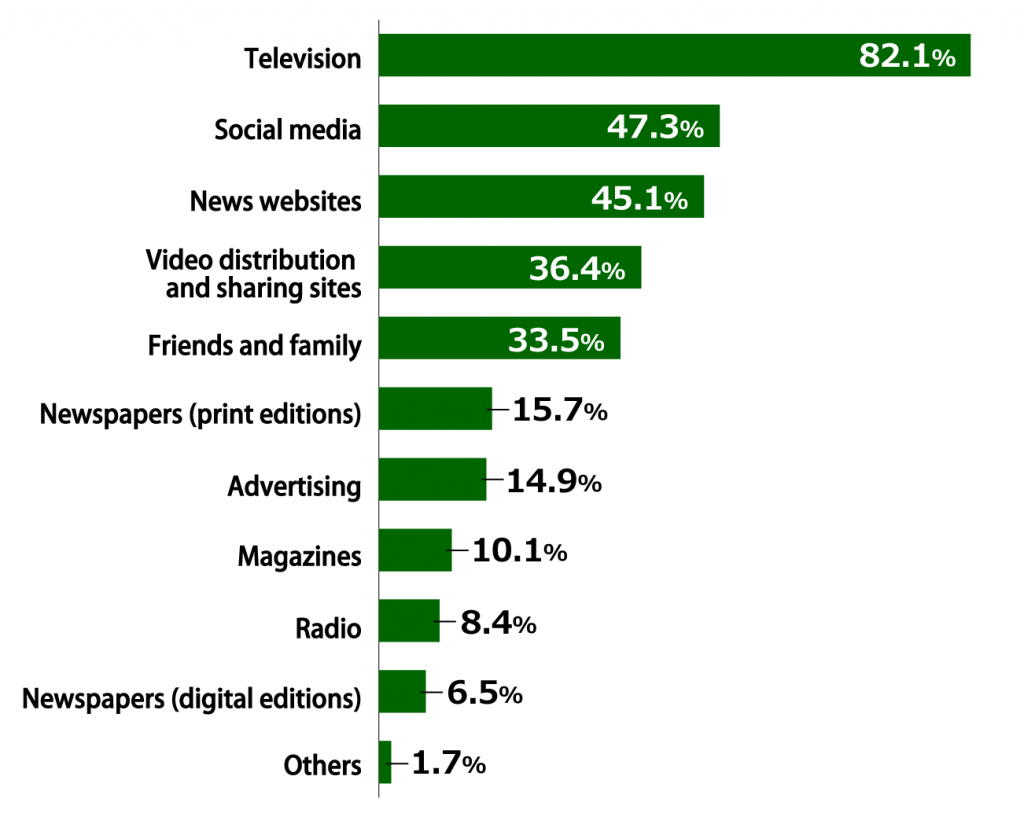 "Bar chart showing results from Awareness Survey of 18-Year-Olds: In response to the question, ""Where do you seek the information that you need in your daily life?"" (multiple answers allowed; n = 1,000), 82.1% of respondents replied ""Television,"" 47.3% replied ""Social media,"" 45.1% replied ""News websites,"" 36.4% replied ""Video distribution and sharing sites,"" 33.5% replied ""Friends and family,"" 15.7% replied ""Newspapers (print editions),"" 14.9% replied ""Advertising,"" 10.1% replied ""Magazines,"" 8.4% replied ""Radio,"" 6.5% replied ""Newspapers (digital editions),"" and 1.7% replied ""Others."""