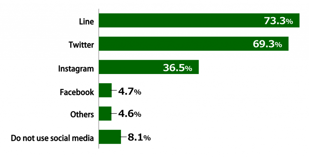 "Bar chart showing results from Awareness Survey of 18-Year-Olds: In response to the question, ""Which social media do you use for news and other information?"" (multiple answers allowed; n = 1,000), 73.3% or respondents replied ""Line,"" 69.3% replied ""Twitter,"" 36.5% replied ""Instagram,"" 4.7% replied ""Facebook, ""4.6% replied ""Others,"" and 8.1% replied that they do not use social media."