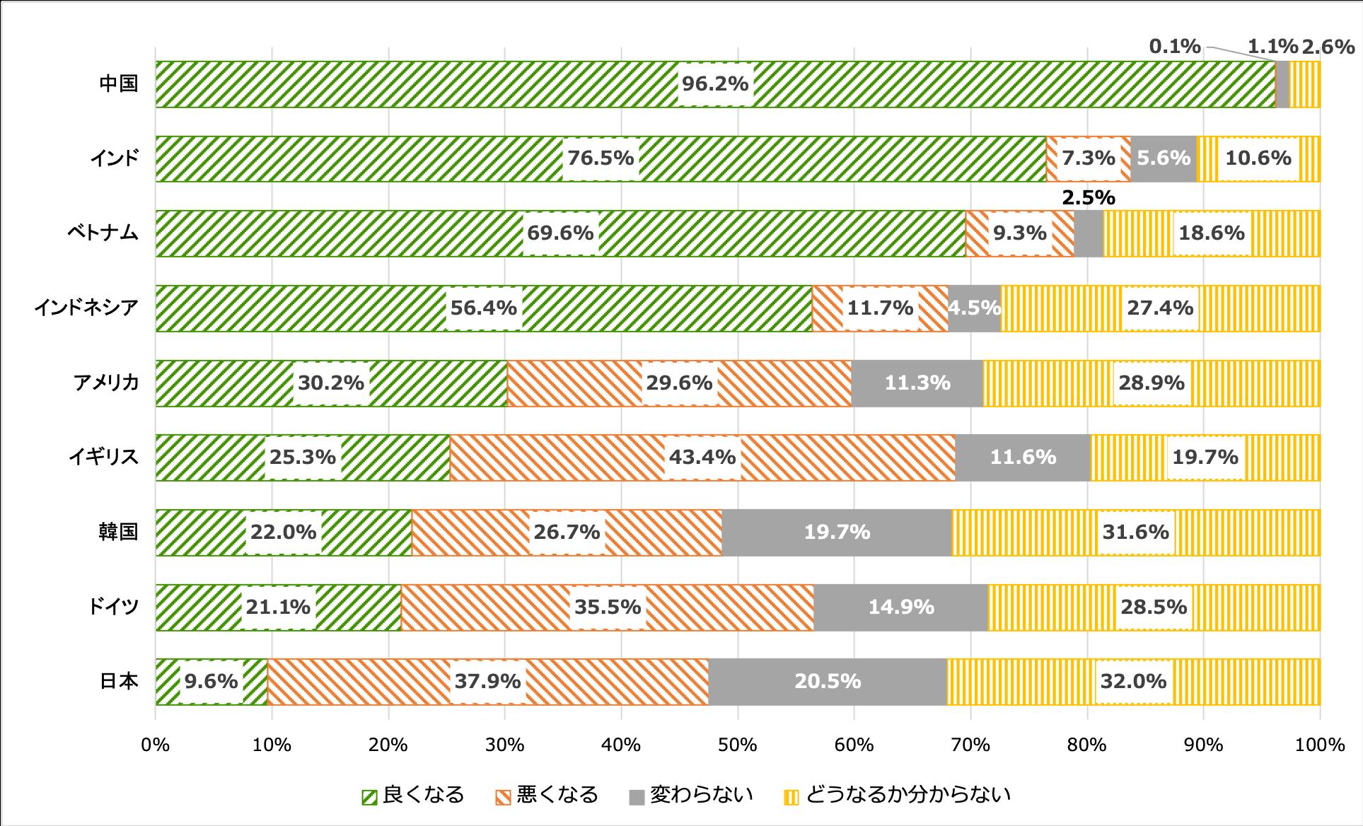 自分の国の将来についてどう思うかを示す横棒グラフ。中国は良くなる96.2%、悪くなる0.1%、変わらない1.1%、どうなるか分からない2.6%。インドは良くなる76.5%、悪くなる7.3%、変わらない5.6%、どうなるか分からない10.6%。ベトナムは良くなる69.6%、悪くなる9.3%、変わらない2.5%、どうなるか分からない18.6%。インドネシアは良くなる56.4%、悪くなる11.7%、変わらない4.5%、どうなるか分からない27.4%。アメリカは良くなる30.2%、悪くなる29.6%、変わらない11.3%、どうなるか分からない28.9%。イギリスは良くなる25.3%、悪くなる43.4%、変わらない11.6%、どうなるか分からない19.7%。韓国は良くなる22%、悪くなる26.7%、変わらない19.7%、どうなるか分からない31.6%。ドイツは良くなる21.1%、悪くなる35.5%、変わらない14.9%、どうなるか分からない28.5%。日本は良くなる9.6%、悪くなる37.9%、変わらない20.5%、どうなるか分からない32%。