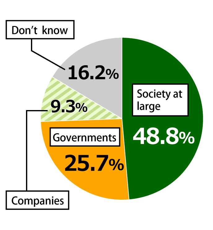 Pie chart showing results from Awareness Survey of 18-Year-Olds.