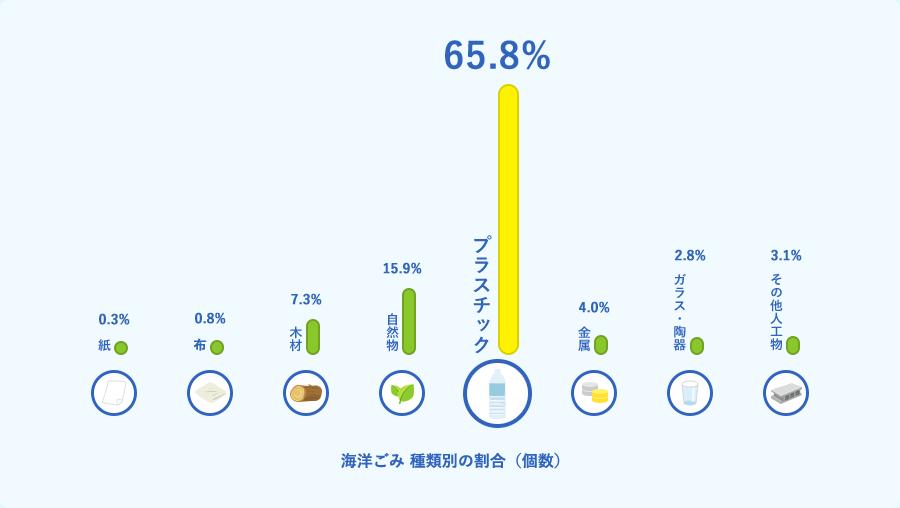 海洋ごみでプラスチックごみが占める割合を示す棒グラフ。海ごみに含まれるもののうち、紙が0.3パーセント。布が0.8パーセント。木材が7.3パーセント。自然物が15.9パーセント。プラスチックが65.8パーセント。金属が4パーセント。ガラス・陶器が2.8パーセント。その他人工物が3.1パーセント。