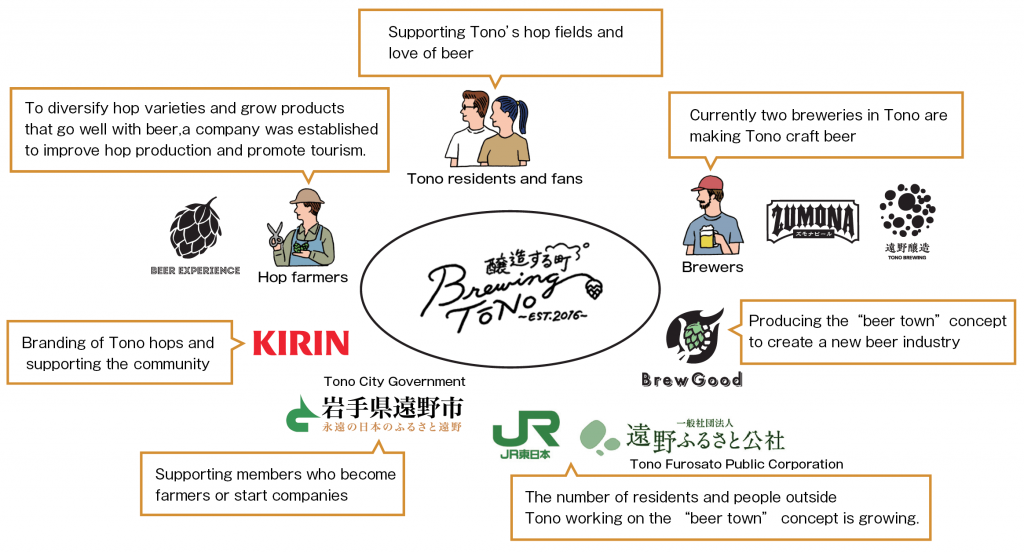 "Diagram showing relationships among members pursuing the ""beer town"" concept: Beer Experience Co., Ltd. was established to help hop farmers cultivate diverse varieties of hops and agricultural products that go well with beer, and to improve hop production and promote beer tourism. Kirin Brewery Company, Limited, is supporting the branding of hops grown in Tono and community development. The Tono City Government is supporting members who become farmers or start businesses. East Japan Railway Company and Tono Furosato Public Corporation are working to increase the number of Tono residents and parties from outside the area who are involved in the ""beer town"" concept. The company Brew Good is producing the ""beer town"" concept to create a new beer industry. Brewers, Tono Zumona Beer, and Tono Brewing are making Tono craft beer. There were two breweries in Tono as of March 2020. Tono residents and the project's fans are supporting Tono's hop fields and building a community that incorporates a love of beer."