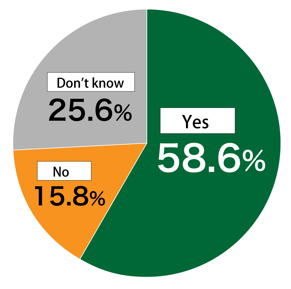 "Pie chart showing results from Awareness Survey of 18-Year-Olds: In response to the question, ""Do you believe that school closings will lead to gaps in education?"" 58.6% of respondents replied ""Yes,"" 15.8% replied ""No,"" and 25.6% replied ""Don't know."""