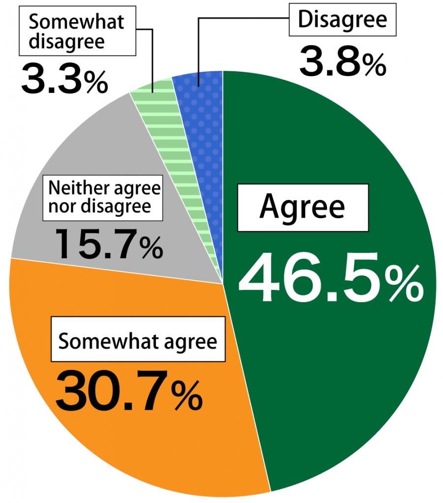 "Pie chart showing results from Awareness Survey of 18-Year-Olds: (n = 1,000) In response to the question, ""Are there online tools that you can easily use as needed to work or study?"", 46.5% of respondents ""Agreed,"" 30.7% ""Somewhat agreed,"" 15.7% ""Neither agreed nor disagreed,"" 3.3% ""Somewhat disagreed,"" and 3.8% ""Disagreed."""
