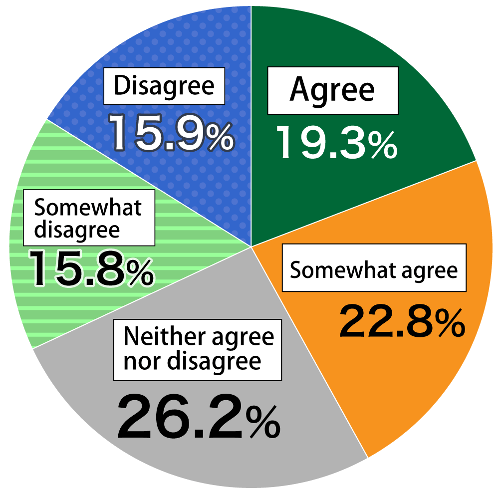 "Pie chart showing results from Awareness Survey of 18-Year-Olds: (n = 1,000) In response to the question, ""Did you get used to studying online?"", 19.3% of respondents ""Agreed,"" 22.8% ""Somewhat agreed,"" 26.2% ""Neither agreed nor disagreed,"" 15.8% ""Somewhat disagreed,"" and 15.9% ""Disagreed."""