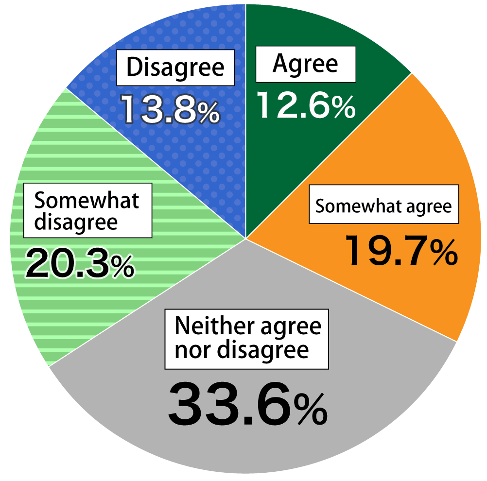 "Pie chart showing results from Awareness Survey of 18-Year-Olds: (n = 1,000) In response to the question, ""Were you able to maintain your motivation to study while schools were closed?"", 12.6% of respondents ""Agreed,"" 19.7% ""Somewhat agreed,"" 33.6% ""Neither agreed nor disagreed,"" 20.3% ""Somewhat disagreed,"" and 13.8% ""Disagreed."""