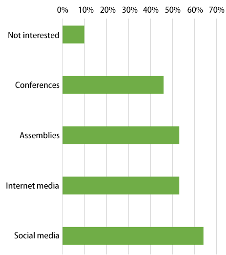 Bar chart showing results of the Awareness Survey of Nikkei Young Adults: Not interested – 10%; Conferences – 46%; Assemblies – 53%; Internet media – 53%; Social media – 64%.