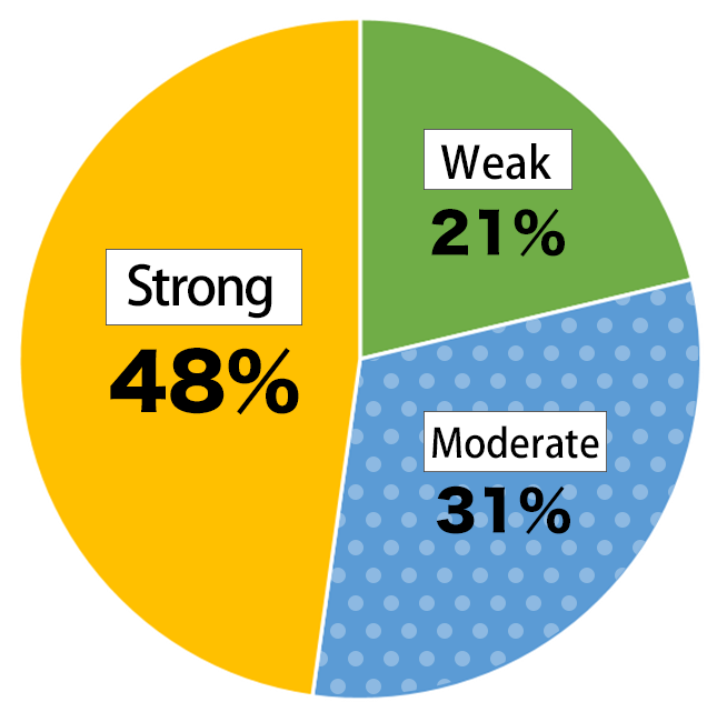 Pie chart showing results of the Awareness Survey of Nikkei Young Adults: Weak – 21%; Some – 31%; Strong – 48%.