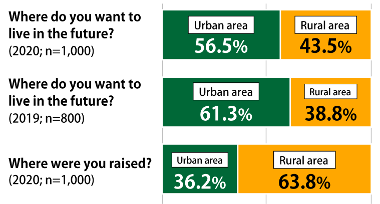"Bar chart showing results from Awareness Survey of 18-Year-Olds: In response to the question, ""Where do you want to live in the future?"", in the most recent survey (n = 1,000), 56.5% of respondents replied ""urban area"" while 43.5% replied ""rural area,"" and in the January 2019 survey (n = 800), 61.3% replied ""urban area"" while 38.8% replied ""rural area."" In addition, in the most recent survey, 36.2% of respondents said that they were raised in an urban area, and 63.8% said that they were raised in a rural area."