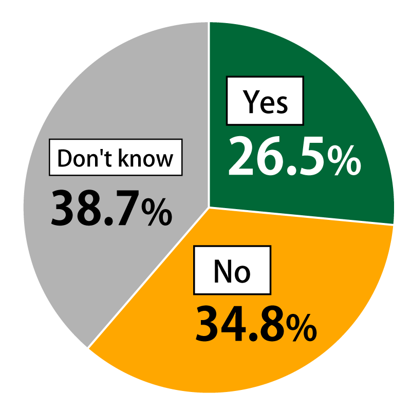 "Pie chart showing results from Awareness Survey of 18-Year-Olds: In response to the question, ""Do you believe the spread of the new coronavirus will have an effect on reducing the population shift toward large cities?"", 26.5% of respondents replied ""Yes,"" 34.8% replied ""No,"" and 38.7% replied ""Don't know."""