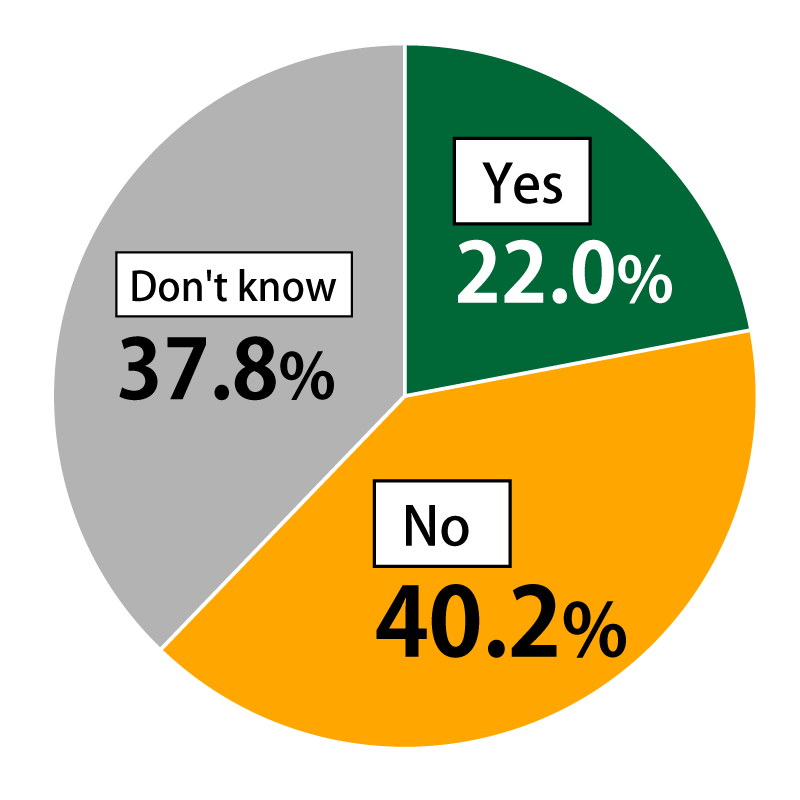 "Pie chart showing results from Awareness Survey of 18-Year-Olds: In response to the question, ""Do you expect young people to become more inclined to live in rural areas?"", 22.0% of respondents replied ""Yes,"" 40.2% replied ""No,"" and 37.8% replied ""Don't know."""