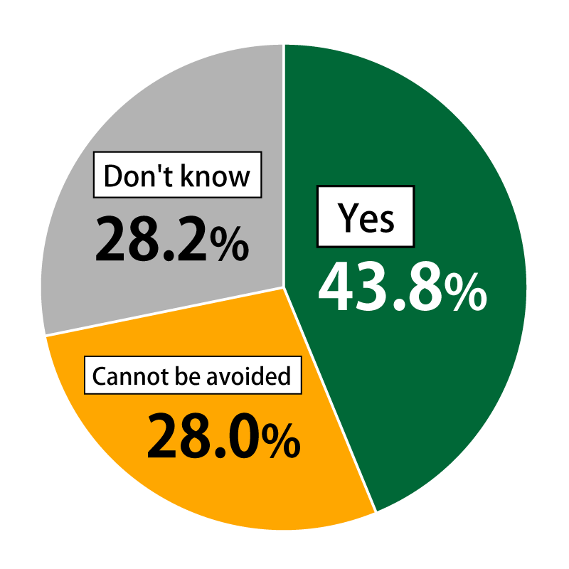 "Pie chart showing results from Awareness Survey of 18-Year-Olds: In response to the question, ""Do you consider the possible disappearance of rural towns and villages to be a problem?"", 43.8% of respondents replied ""Yes,"" while 28.0% replied that it ""Cannot be avoided"" and 28.2% replied ""Don't know."""
