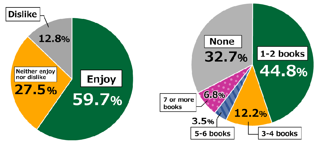 "Pie charts showing results from Awareness Survey of 18-Year-Olds: In response to the question, ""Do you enjoy reading books, including both paper and electronic but excluding magazines?"" (n = 1,000), 59.7% of respondents replied that they ""Enjoy"" reading books, while 27.5% ""Neither enjoy nor dislike"" reading books and ""12.8% ""Dislike"" reading books. In response to the question, ""How many books do you read per month?"", 44.8% of respondents replied ""One or two"" books, 12.2% replied ""three or four,"" 3.5% replied ""five or six,"" 6.8% replied ""seven or more,"" and 32.7% replied ""None."""