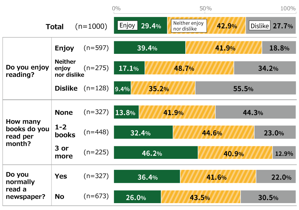 "Bar chart showing results from Awareness Survey of 18-Year-Olds: In response to the question, ""Do you enjoy writing?"", of all respondents (n = 1,000) 29.4% replied ""Enjoy,"" 42.9% replied ""Neither enjoy nor dislike,"" and 27.7% replied ""Dislike."" Of respondents who enjoy reading books (n = 597), 39.4% replied ""Enjoy,"" 41.9% replied ""Neither enjoy nor dislike,"" and 18.8% replied ""Dislike."" Of respondents who neither enjoy nor dislike reading books (n = 275), 17.1% replied ""Enjoy,"" 48.7% replied ""Neither enjoy nor dislike,"" and 34.2% replied ""Dislike."" Of respondents who dislike reading books (n = 128), 9.4% replied ""Enjoy,"" 35.2% replied ""Neither enjoy nor dislike,"" and 55.5% replied ""Dislike."" Of respondents who read no books at all (n = 327), 13.8% replied ""Enjoy,"" 41.9% replied ""Neither enjoy nor dislike,"" and 44.3% replied ""Dislike."" Of respondents who read 1 or 2 books per month (n = 448), 32.4% replied ""Enjoy,"" 44.6% replied ""Neither enjoy nor dislike,"" and 23.0% replied ""Dislike."" Of respondents who read 3 or more books per month (n = 225), 46.2% replied ""Enjoy,"" 40.9% replied ""Neither enjoy nor dislike,"" and 12.9% replied ""Dislike."" Of respondents who normally read a newspaper (n = 327), 36.4% replied ""Enjoy,"" 41.6% replied ""Neither enjoy nor dislike,"" and 22.0% replied ""Dislike."" Of respondents who do not normally read a newspaper (n = 673), 26.0% replied ""Enjoy,"" 43.5% replied ""Neither enjoy nor dislike,"" and 30.5% replied ""Dislike."""