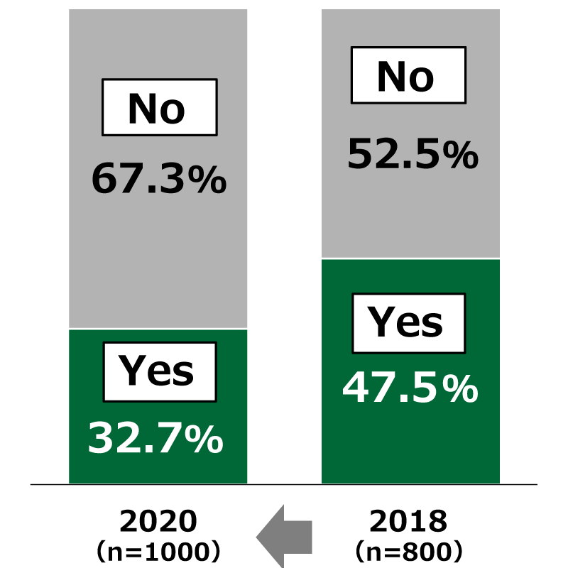 "Bar charts showing results from Awareness Survey of 18-Year-Olds: In response to the question, ""Do you normally read a newspaper?"", in the current survey (n = 1,000), 67.3% of respondents replied ""No"" and 32.7% of respondents replied ""Yes."" In the survey carried out in September 2018 (n = 800), 52.5% of respondents replied ""No"" and 47.5% of respondents replied ""Yes."""