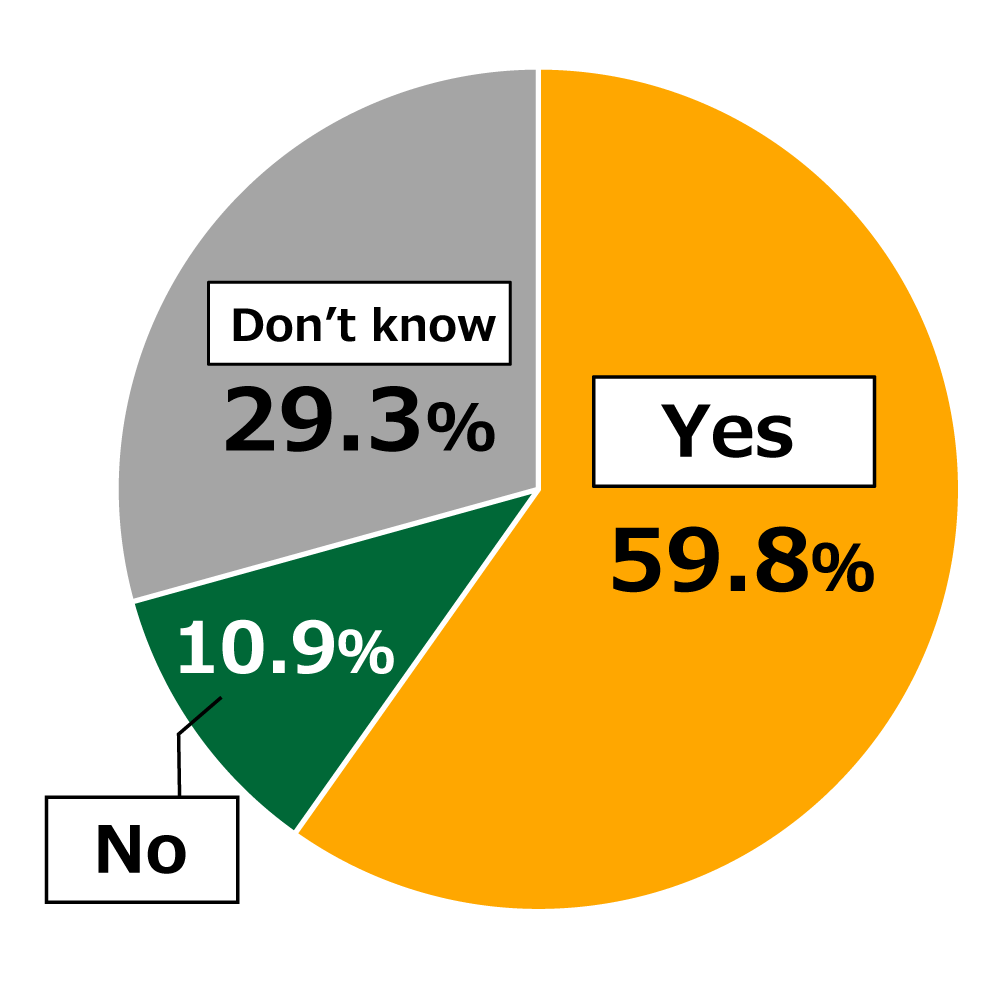 "Pie chart showing results from Awareness Survey of 18-Year-Olds: In response to the question, ""Do you consider Japan's low food self-sufficiency rate (38%) to be a problem?"", 59.8% of respondents replied ""Yes,"" while 10.9% replied ""No,"" and 29.3% replied ""Don't know."""