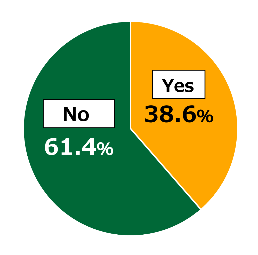 "Pie chart showing results from Awareness Survey of 18-Year-Olds: In response to the question, ""Do you see possibilities for technological innovation in food?"", 38.6% of respondents replied ""Yes,"" while 61.4% replied ""No."""