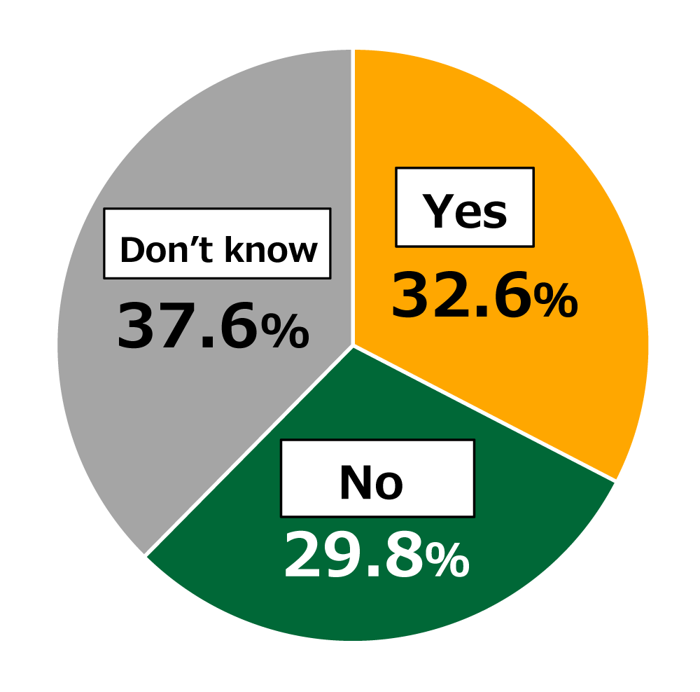 "Pie chart showing results from Awareness Survey of 18-Year-Olds: In response to the question, ""Do you see meat substitutes and insect-based food products as future food sources?"", 32.6% of respondents replied ""Yes,"" while 29.8% replied ""No,"" and 37.6% replied ""Don't know."""