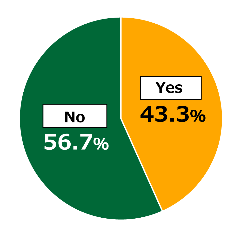 "Pie chart showing results from Awareness Survey of 18-Year-Olds: In response to the question, ""Would you be interested in trying meat substitutes?"", 43.3% of respondents replied ""Yes,"" while 56.7% replied ""No."""