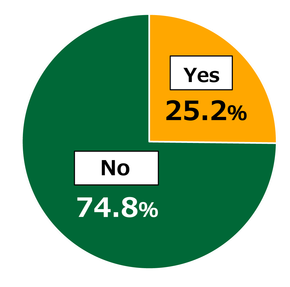 "Pie chart showing results from Awareness Survey of 18-Year-Olds: In response to the question, ""Have your diet and eating habits changed as a result of the new coronavirus pandemic?"", 25.2% of respondents replied ""Yes,"" while 74.8% replied ""No."""