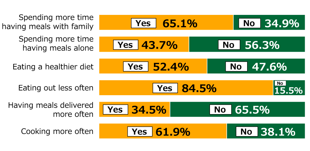 "Bar chart showing results from Awareness Survey of 18-Year-Olds: In response to the question, ""How have your diet and eating habits changed as a result of the new coronavirus?"" (n = 252), For ""Spending more time having meals with family,"" 65.1% replied ""Yes"" and 34.9% replied ""No,"" for ""Spending more time having meals alone,"" 43.7% replied ""Yes"" and 56.3% replied ""No,"" for ""Eating a healthier diet,"" 52.4% replied ""Yes"" and 47.6% replied ""No,"" for ""Eating out less often,"" 84.5% replied ""Yes"" and 15.5% replied ""No,"" for ""Having meals delivered more often,"" 34.5% replied ""Yes"" and 65.5% replied ""No,"" and for ""Cooking more often,"" 61.9% replied ""Yes"" and 38.1% replied ""No."""