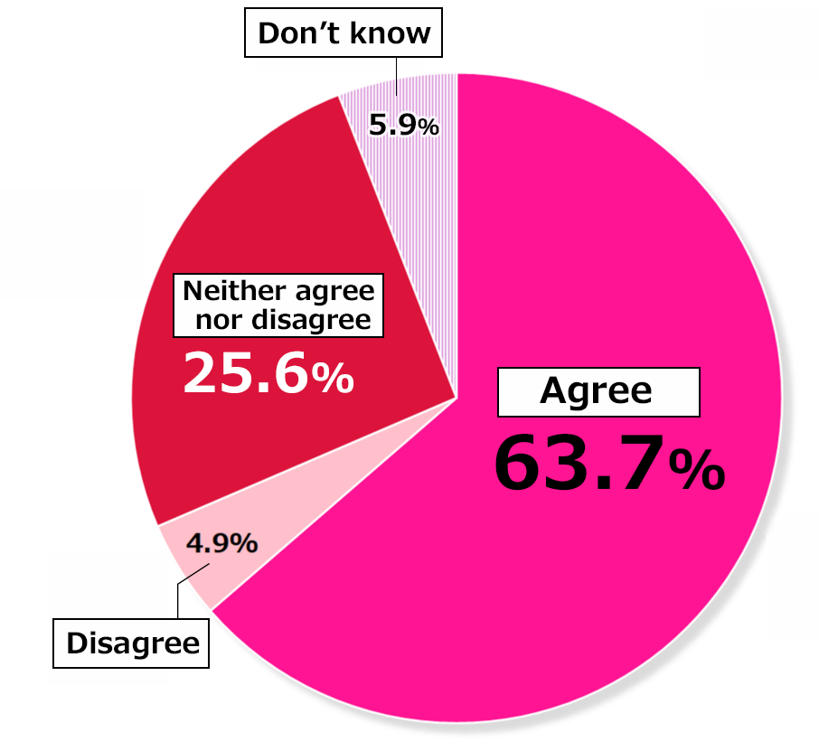 "Pie chart showing results from Awareness Survey of 10,000 Women: In response to the question, ""Going forward, do you believe the number of female politicians in Japan needs to increase?"", 63.7% of respondents ""Agreed,"" 4.9% ""Disagreed,"" 25.6% ""Neither agreed nor disagreed,"" and 5.9% replied ""Don't know."""